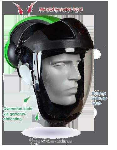 Werking KITE-P3-stofmasker & luchtkap